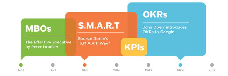 Timeline de diferentes herramientas de gestion por objetivos con OKRs al final